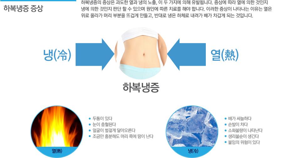하복냉증이란? 하복냉증이란 손발이 차고, 아랫배가 냉한 경우로 기혈순환이 잘 되지 않아 발생합니다. 차가운 기운은 여성의 하체에 악영향을 끼치는 요소입니다. 찬 기운에 장시간 노출이 될 경우 생리통이 심해지거나 월경주기가 늦는 질환을 유발하게 됩니다. 이뿐만이 아니라 무릎과 허리 쪽이 시리고 음식을 먹으면 잘 체하면서 설사와 변비와 같은 만성소화기질환이 동반되는 증상입니다.